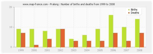 Pralong : Number of births and deaths from 1999 to 2008