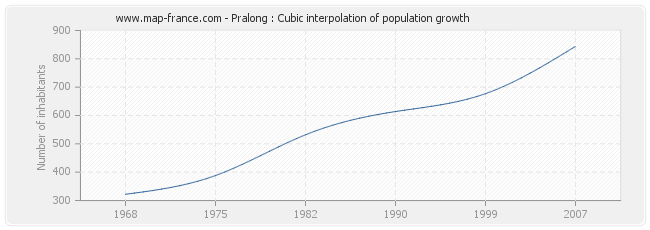 Pralong : Cubic interpolation of population growth