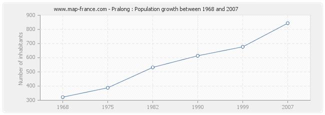Population Pralong
