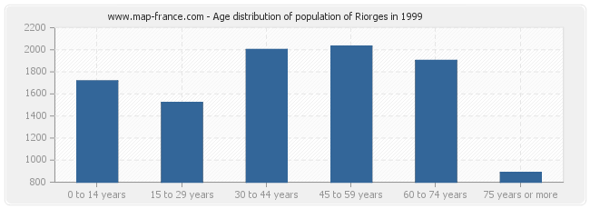 Age distribution of population of Riorges in 1999