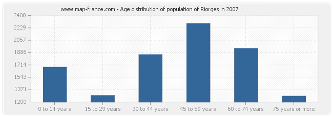 Age distribution of population of Riorges in 2007