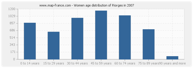 Women age distribution of Riorges in 2007