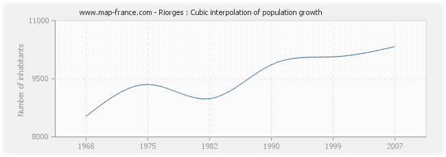 Riorges : Cubic interpolation of population growth