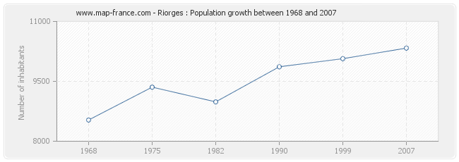Population Riorges