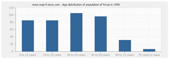 Age distribution of population of Rivas in 1999