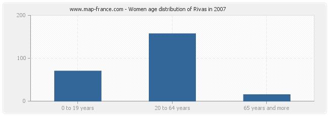 Women age distribution of Rivas in 2007