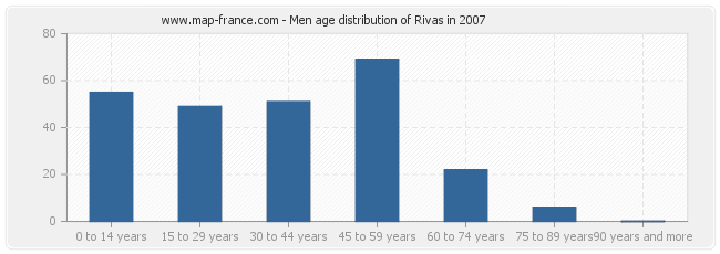 Men age distribution of Rivas in 2007