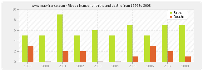 Rivas : Number of births and deaths from 1999 to 2008