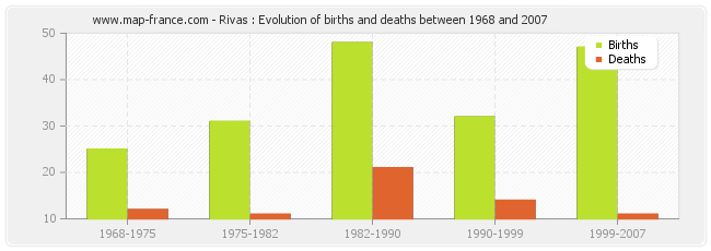 Rivas : Evolution of births and deaths between 1968 and 2007
