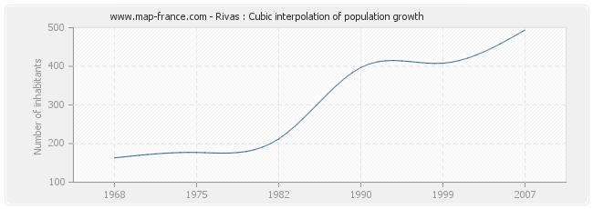 Rivas : Cubic interpolation of population growth