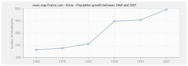Population Rivas