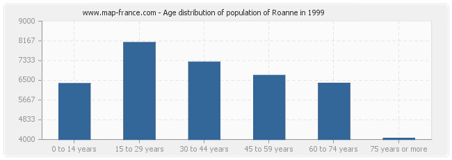 Age distribution of population of Roanne in 1999