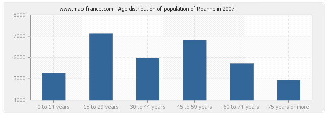 Age distribution of population of Roanne in 2007