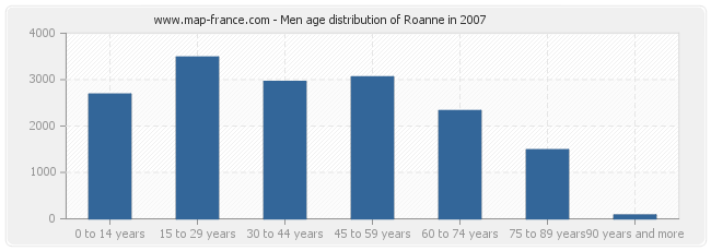 Men age distribution of Roanne in 2007