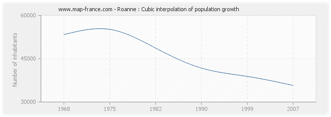 Roanne : Cubic interpolation of population growth