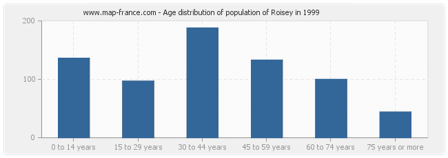 Age distribution of population of Roisey in 1999