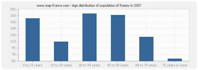 Age distribution of population of Roisey in 2007