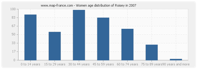 Women age distribution of Roisey in 2007