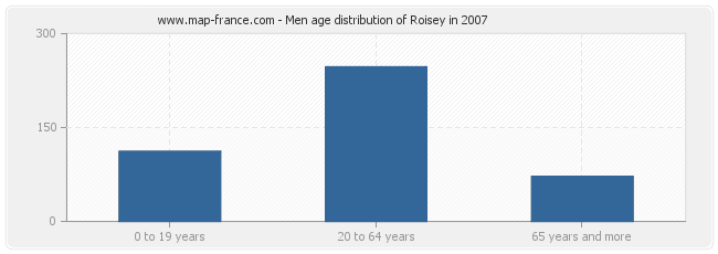 Men age distribution of Roisey in 2007