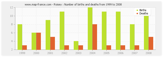 Roisey : Number of births and deaths from 1999 to 2008