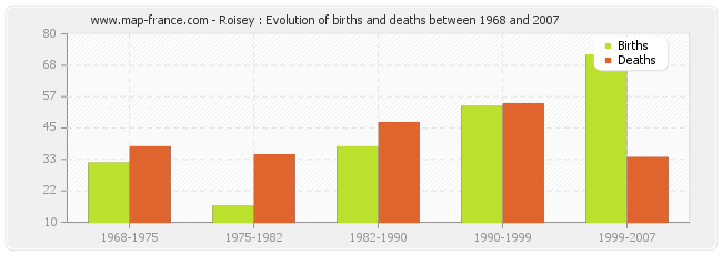 Roisey : Evolution of births and deaths between 1968 and 2007