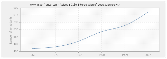 Roisey : Cubic interpolation of population growth