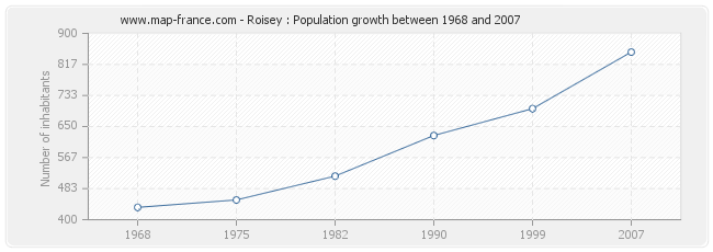 Population Roisey