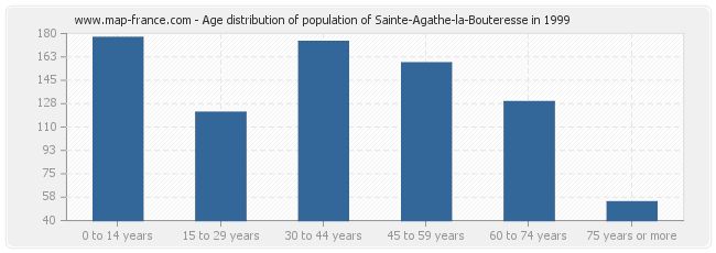 Age distribution of population of Sainte-Agathe-la-Bouteresse in 1999