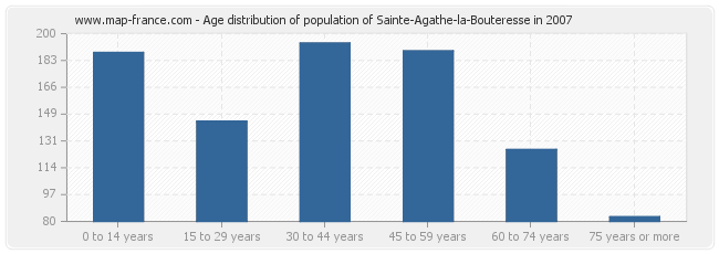 Age distribution of population of Sainte-Agathe-la-Bouteresse in 2007