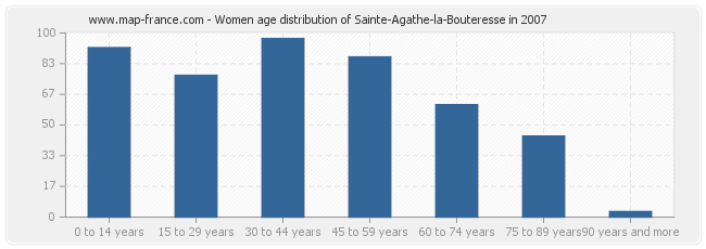 Women age distribution of Sainte-Agathe-la-Bouteresse in 2007
