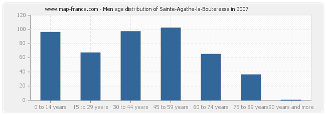 Men age distribution of Sainte-Agathe-la-Bouteresse in 2007