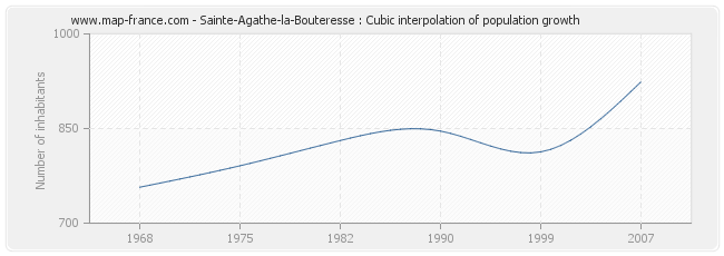 Sainte-Agathe-la-Bouteresse : Cubic interpolation of population growth