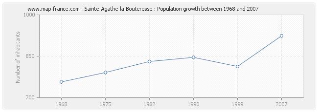 Population Sainte-Agathe-la-Bouteresse