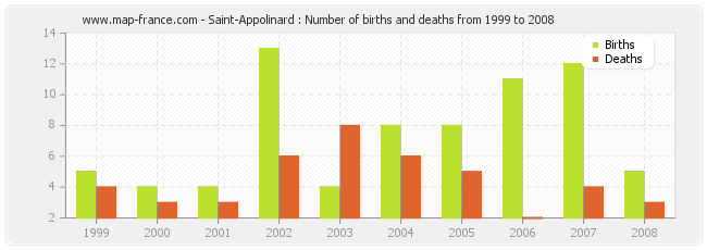 Saint-Appolinard : Number of births and deaths from 1999 to 2008
