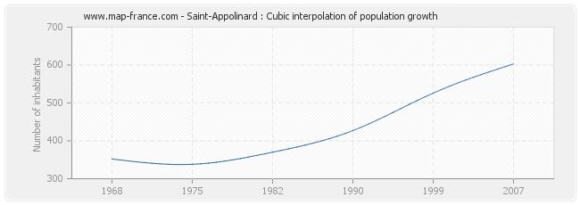 Saint-Appolinard : Cubic interpolation of population growth