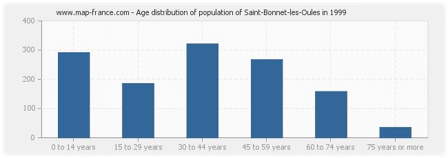 Age distribution of population of Saint-Bonnet-les-Oules in 1999