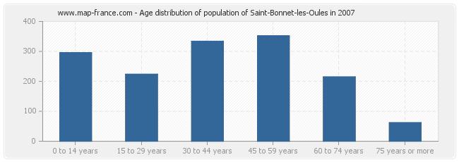 Age distribution of population of Saint-Bonnet-les-Oules in 2007