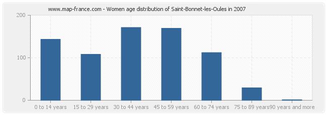 Women age distribution of Saint-Bonnet-les-Oules in 2007