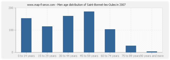 Men age distribution of Saint-Bonnet-les-Oules in 2007