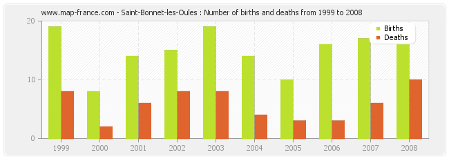 Saint-Bonnet-les-Oules : Number of births and deaths from 1999 to 2008