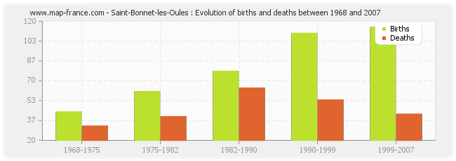 Saint-Bonnet-les-Oules : Evolution of births and deaths between 1968 and 2007
