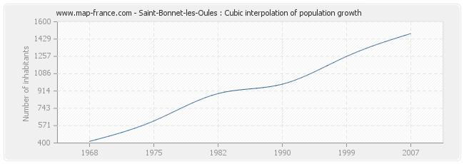 Saint-Bonnet-les-Oules : Cubic interpolation of population growth