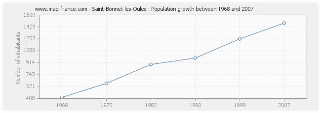 Population Saint-Bonnet-les-Oules