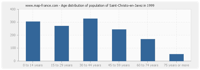 Age distribution of population of Saint-Christo-en-Jarez in 1999