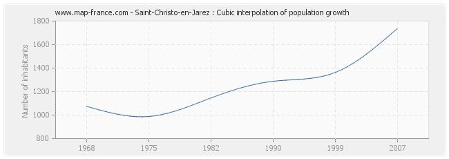 Saint-Christo-en-Jarez : Cubic interpolation of population growth