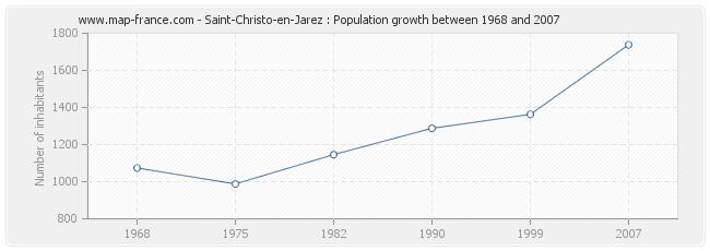 Population Saint-Christo-en-Jarez