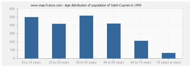 Age distribution of population of Saint-Cyprien in 1999