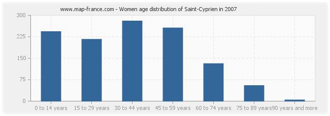 Women age distribution of Saint-Cyprien in 2007