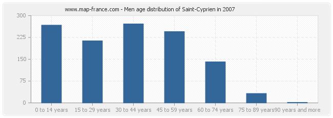 Men age distribution of Saint-Cyprien in 2007