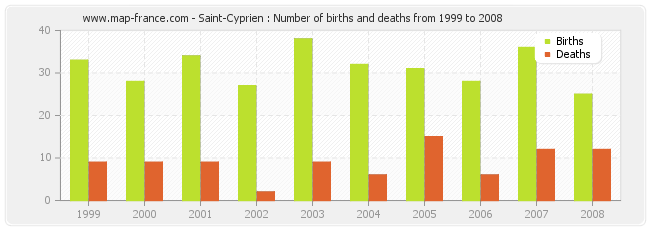 Saint-Cyprien : Number of births and deaths from 1999 to 2008